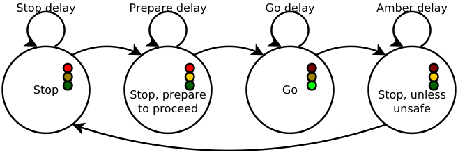 traffic light diagram